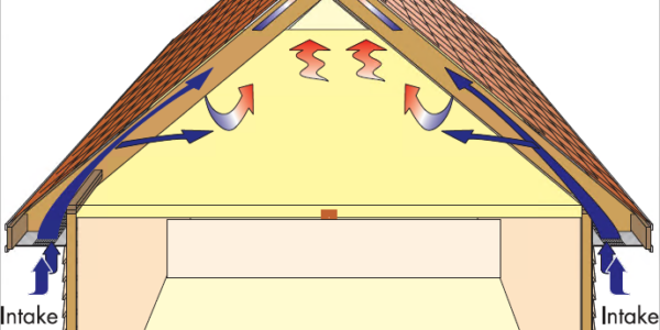 Reliance Roof Pros | Ventilation Low Pressure Not Simply More Openings